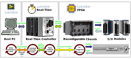 Projects - Blue System Integration Ltd  - LabVIEW & Data Acquisition